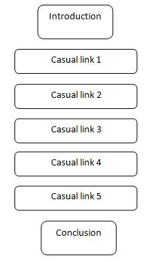 Casual chain (Domino) pattern